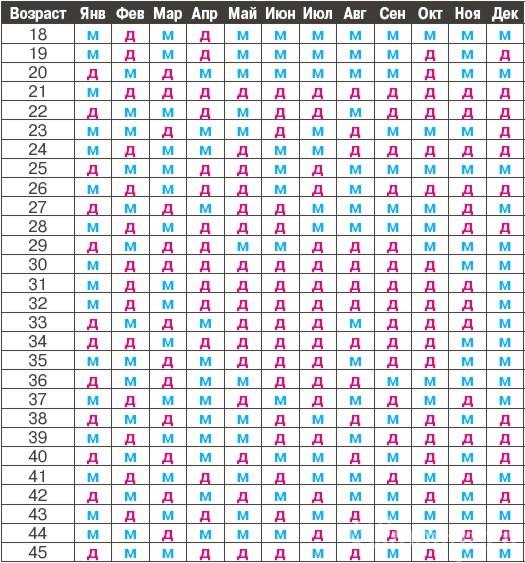 Таблица для зачатия мальчика или девочки