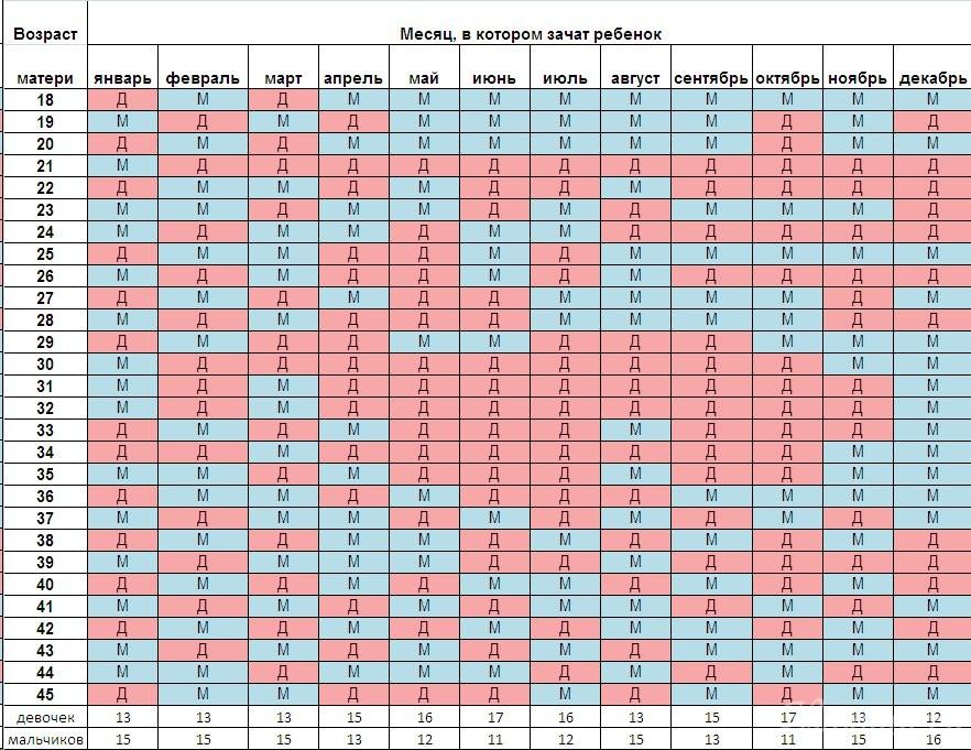 Таблица по планированию пола ребенка